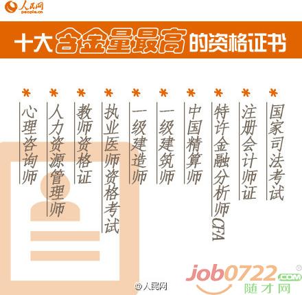 升值、加薪,不是梦——5种国家职业资格证书,任你挑选;一证在手,逍遥我有(组图)
