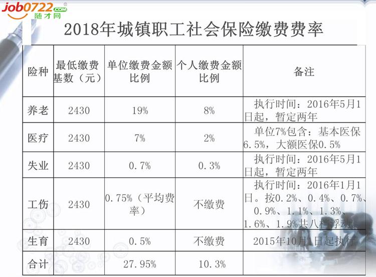 2018年城镇职工社会保险缴费费率副本.png