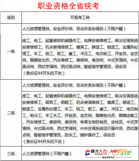 【随才通知】请2019年11月16日考试批次报名审核通过的及时缴纳鉴定费