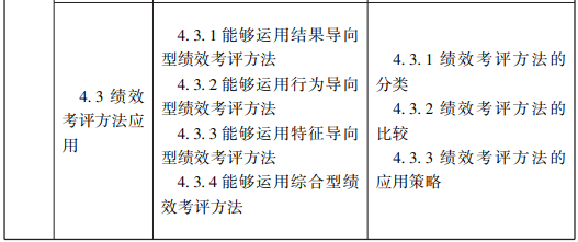 随才法库 企业人力资源管理师国家职业标准(2019年修订)