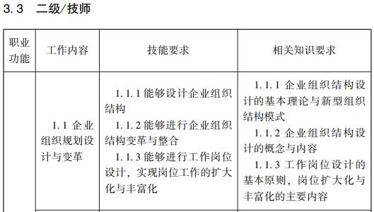 1.随才法库 企业人力资源管理师国家职业标准(2019年修订)